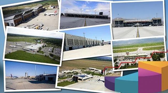 Anadolu'daki havalimanları rekor kırdı